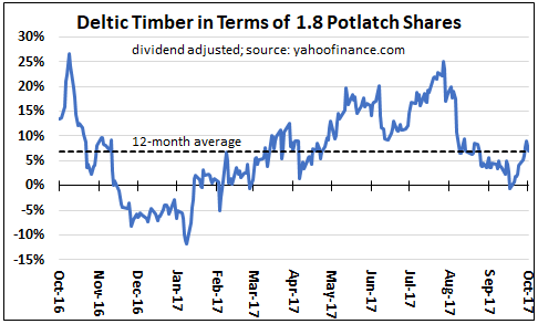 Based Potlatch moves to acquire rival Arkansas timber company