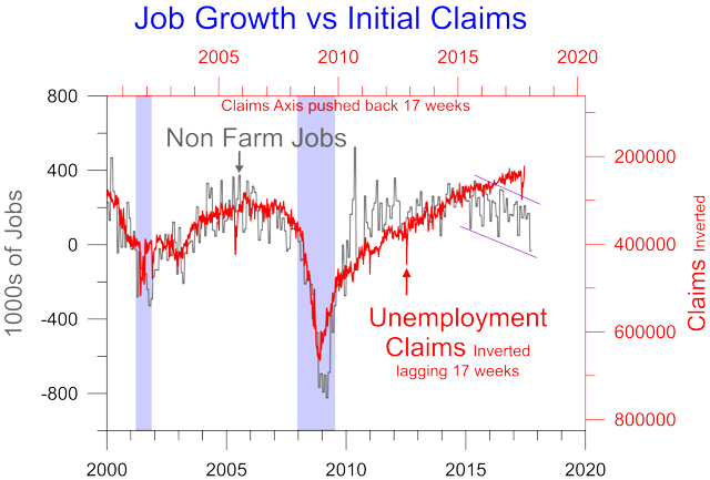 initial claims & jobs