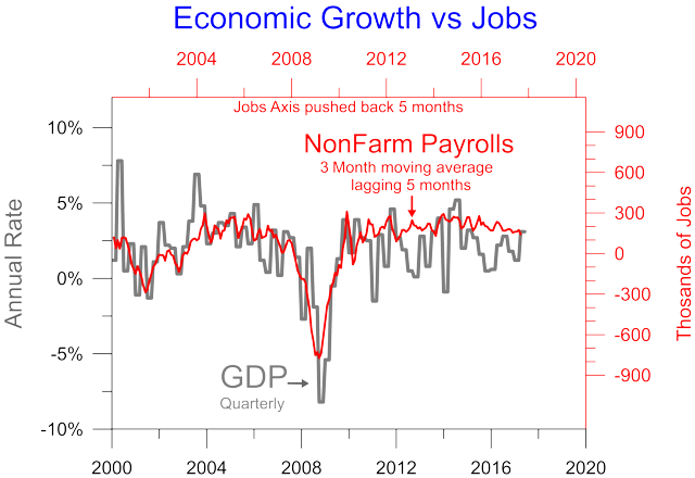 underlying trend rate of growth The trend or underlying rate of growth is the long run average rate for a country over a period of time measuring the trend requires a long-run series of data to identify the different stages of the economic cycle and then calculate average growth rates from peak to peak or trough to trough.