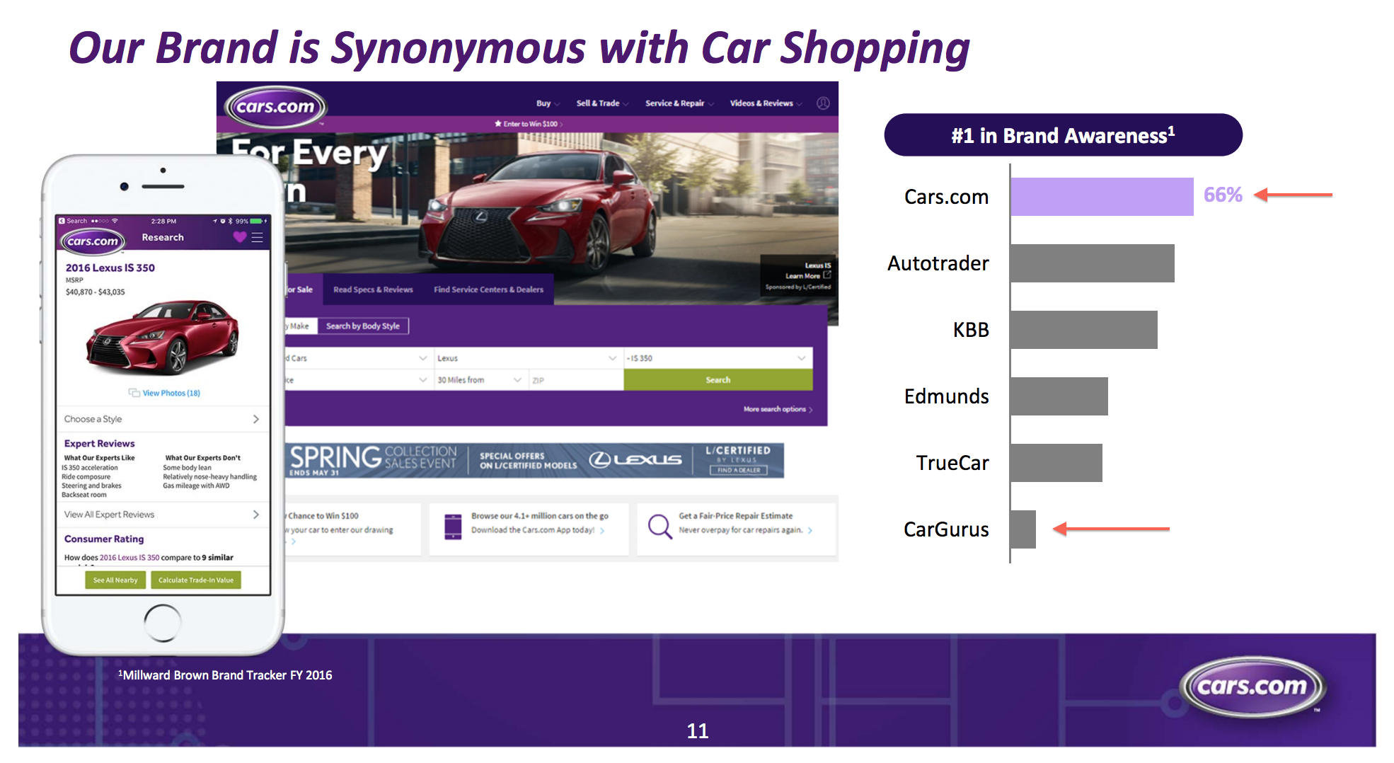 CarGurus Vs. Cars.Com - The Ultimate Growth Vs. Value Story ...