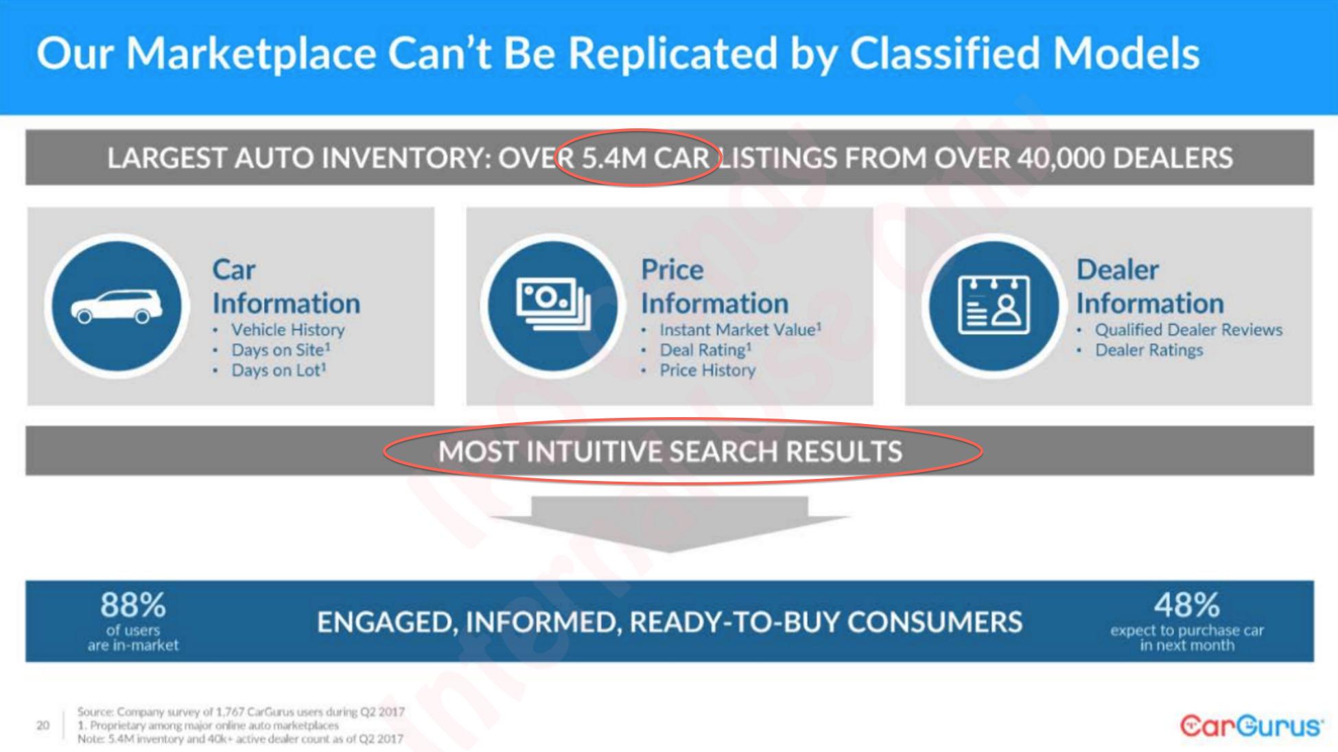 Cargurus Vs Cars Com The Ultimate Growth Vs Value Story