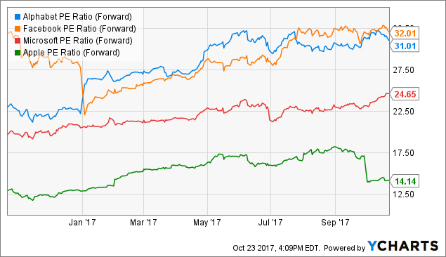 Alphabet Inc. (NASDAQ:GOOGL) Earns Outperform Rating from Credit Suisse Group