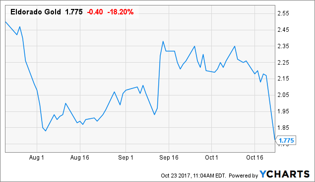 Eldorado Gold Corp (ELD) Stock Price Up 3%