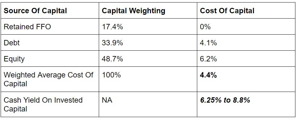 weighted average cost of capital capital
