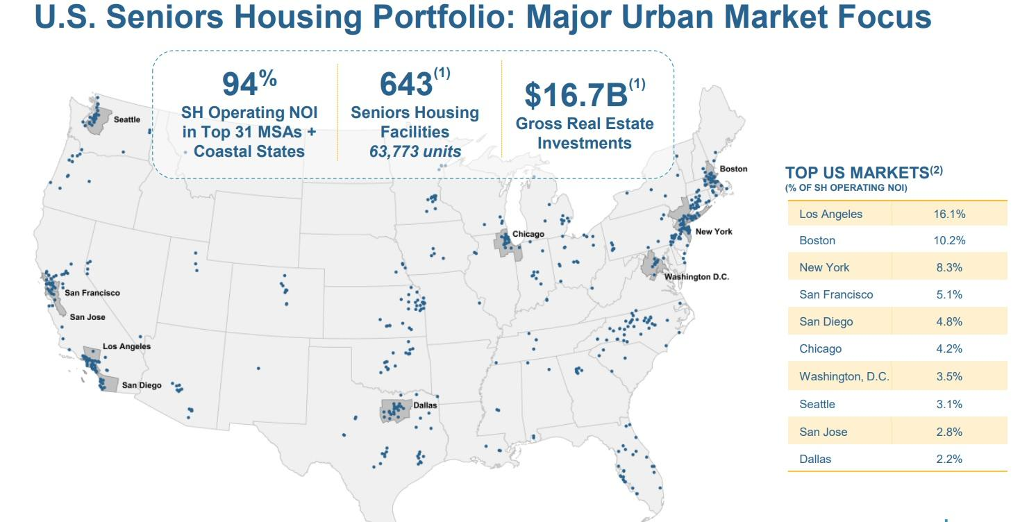 the reit owns a total of 1 384 prties across the u s canada and the u k but the majority of its real estate investments are in the u s