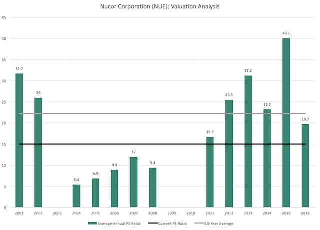 nucor corporation analysis Nucor corporation pestel & environment industry analysis at just $11political, economic, social, technological, environment .