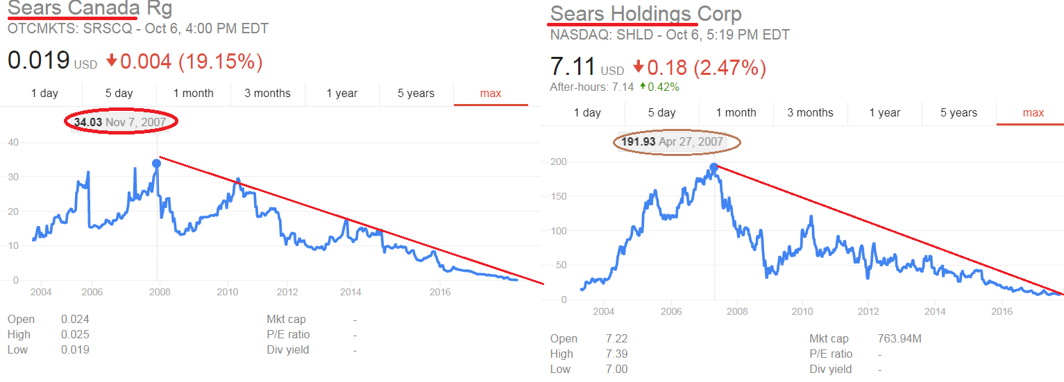Shld Stock Quote Sears The Customer Is Always Right  Sears Holdings Corporation