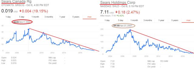 sears investment thesis Investment ideas » shld - sears  leaving shld the controlling business i understand the thesis regarding the nols and the permanent capital vehicle what i don't .