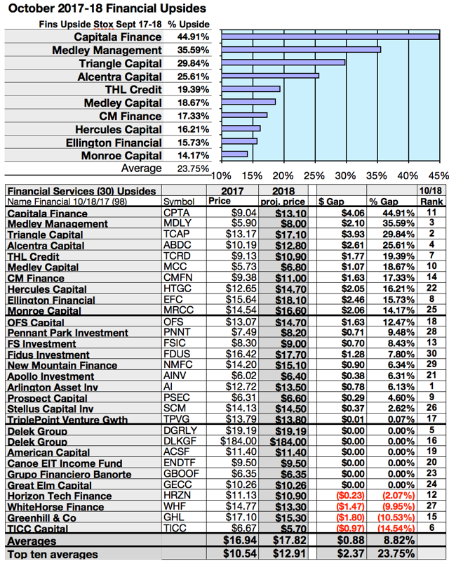 Financial Services Net Gains Of 41% To 54% Cast For Top 3