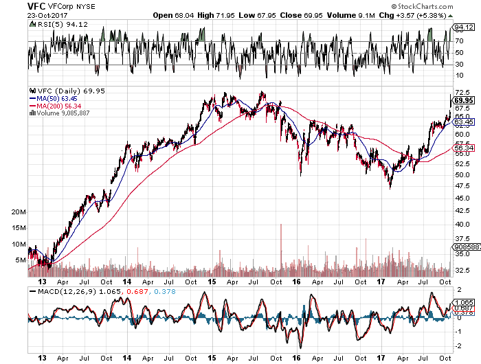 VF Corporation (NYSE:VFC) Stock - Is it Overbought?