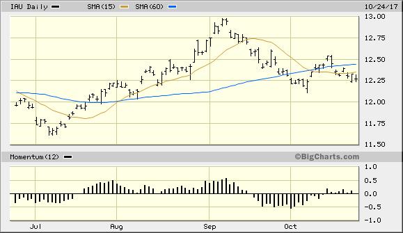 iShares Gold Trust ETF