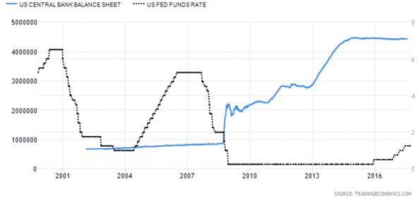 United States Central Bank Balance Sheet versus United States Fed Funds Rate Chart