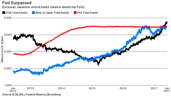 European and Japanese Central Banks