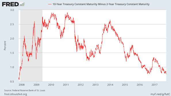Ten to Two Year Bond Yield Spread Chart