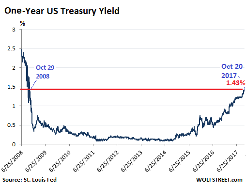 1 Year U.S. Treasury Rates Forecast Values