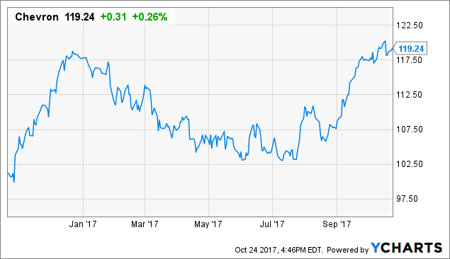 cvx dividend increase