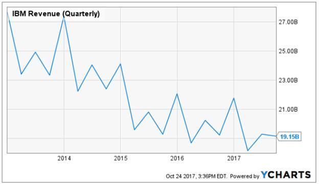 AT&T Posts Its Resume - AT&T Inc. (NYSE:T) | Seeking Alpha