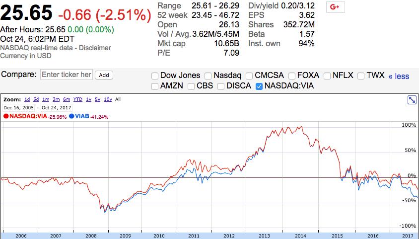 Viacom - Content Remains King - Viacom Inc  (NASDAQ:VIAB