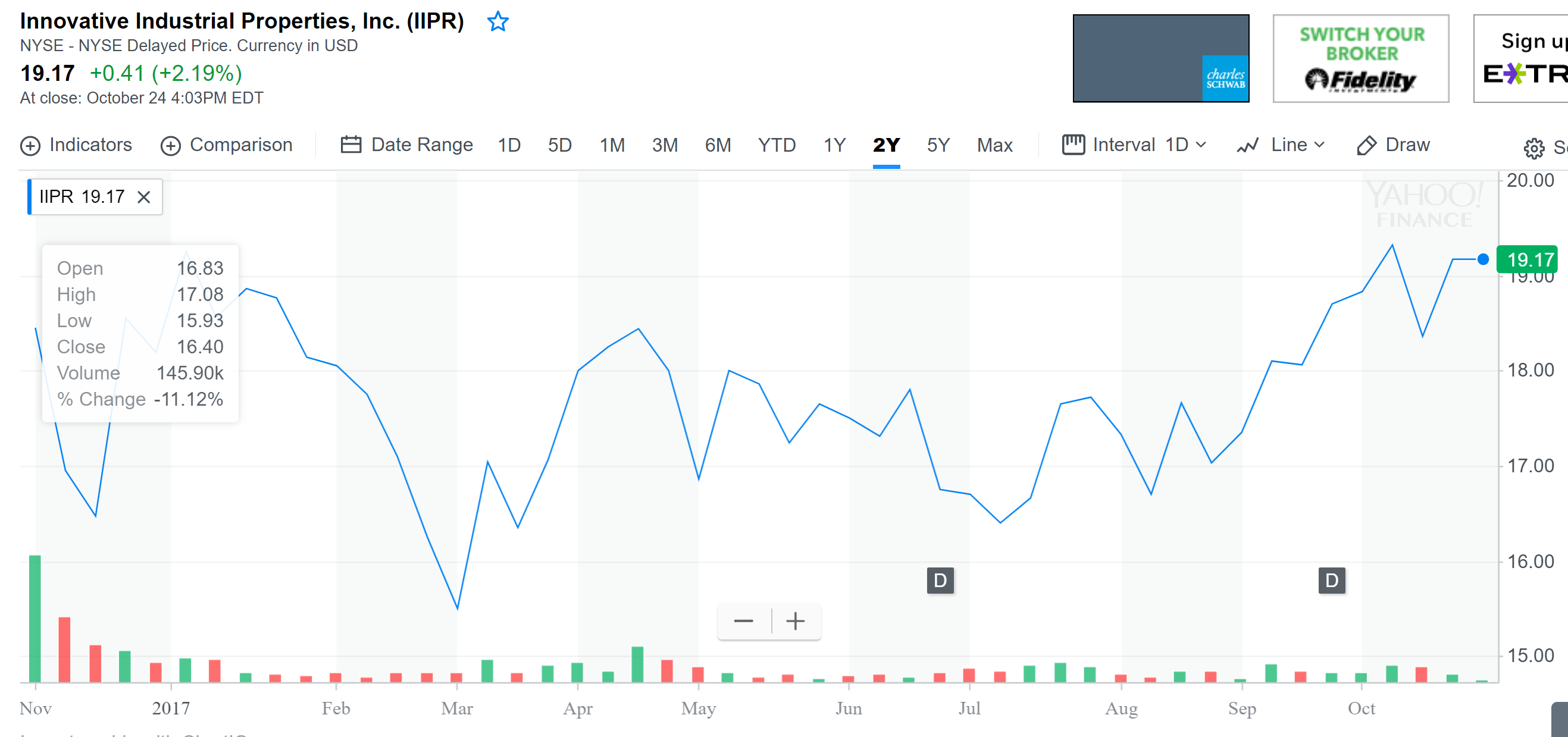 Let s look at it from an investment prospective if a company had - The Above Chart Displays How Iipr Performed Over The Past Year Because It S A New Company And Only About A Year Old As Far As I M Concerned It Has Not