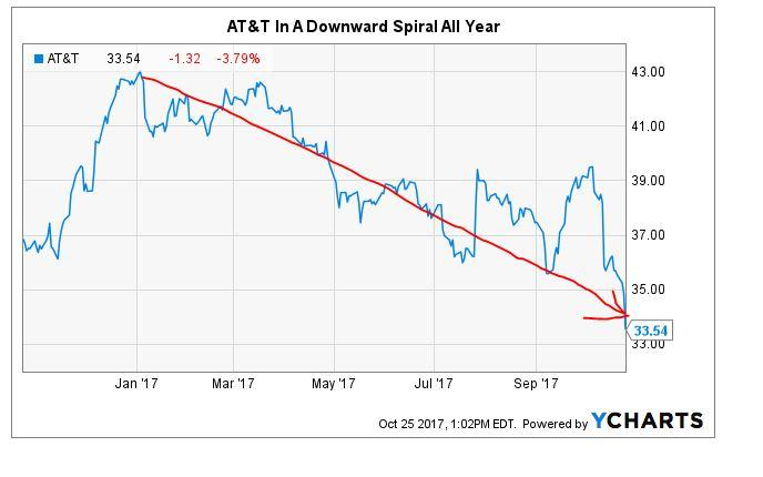 At&t Stock Quote Awesome Retire Smarter At&t's Downward Spiral What Me Worry  At&t Inc