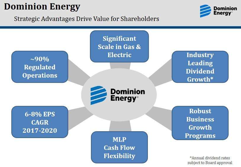 Dominion Energy A Rare Utility Giving 10 Dividend Growth