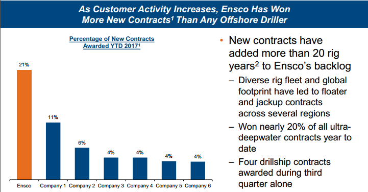 Recorded Ensco (NYSE:ESV), lowering its target price to $6.00 today