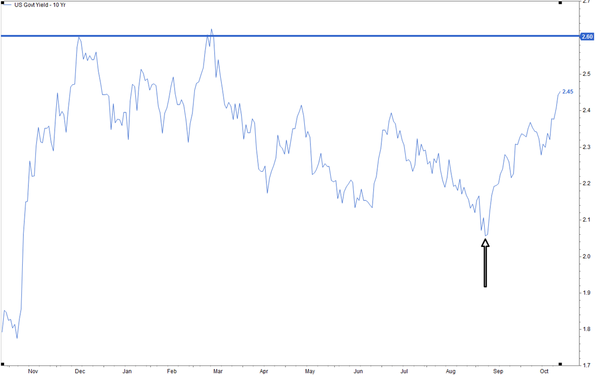 10 Reasons The 10 Year Treasury Rose 42 Bps Over The Last 7 Weeks