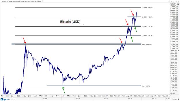 best bitcoin sell buy Fiji