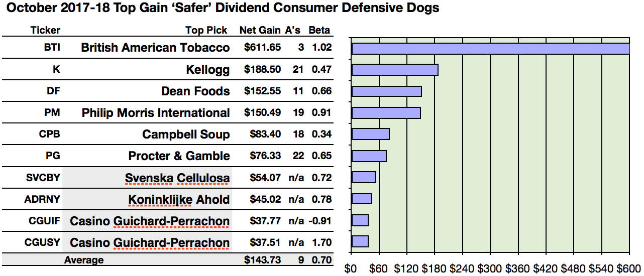 British American Safer Dividend Consumer Defensive Gains Triple
