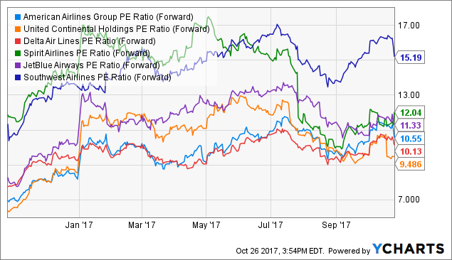 Analyst EPS Predictions Coverage: American Airlines Group Inc. (AAL)