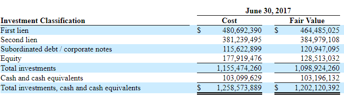 10% Dividend Yield With Book Value Energy Upside Potential
