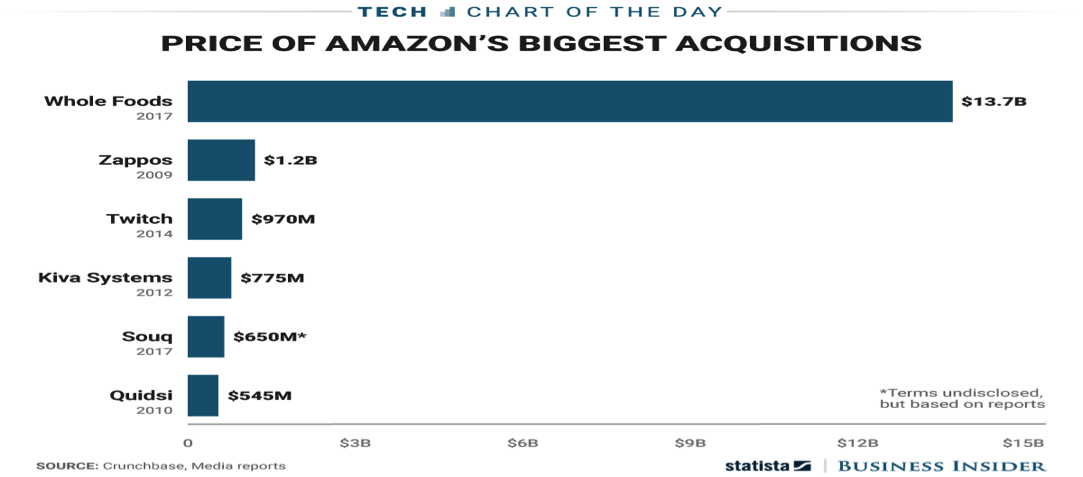 How Wal-Mart And Target Are Handling Amazon's Acquisition Of Whole Foods Market