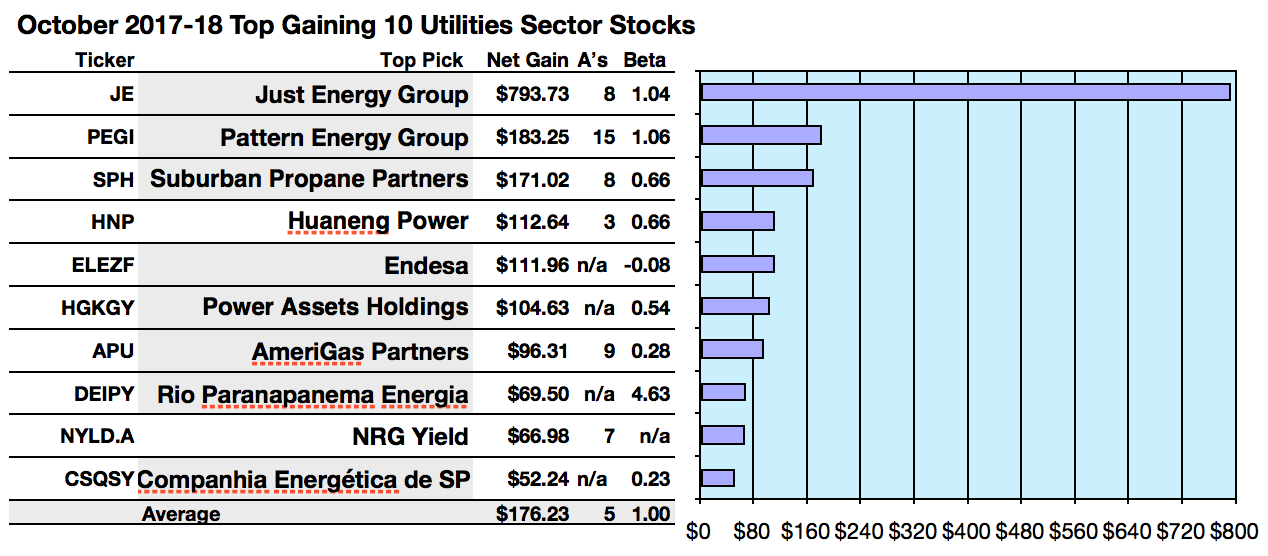 Utilities See Highest Gain From Just Energy And Best Yield From