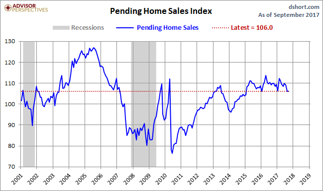 United States pending home sales flat in September