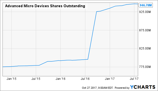 Reviewing the Insider Trends for Advanced Micro Devices, Inc. (AMD)
