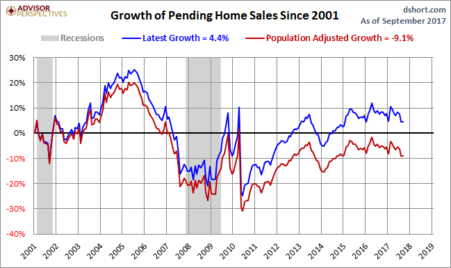 Pending Home Sales Flat in September, Remain at Near 3-Year Low
