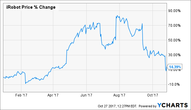 IRobot Corporation (NASDAQ:IRBT)