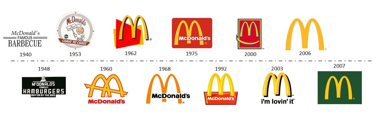 a history of mcdonalds corporation What is the history of mcdonald's  restaurants worldwide are operated by the mcdonald's corporation the rest are owned and operated by franchisees or as part of .