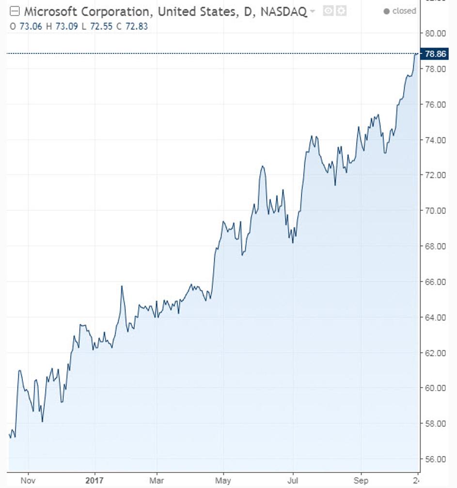 Intel Stock Quote Google Amazon Intel And Microsoft The Key Indicators You Should