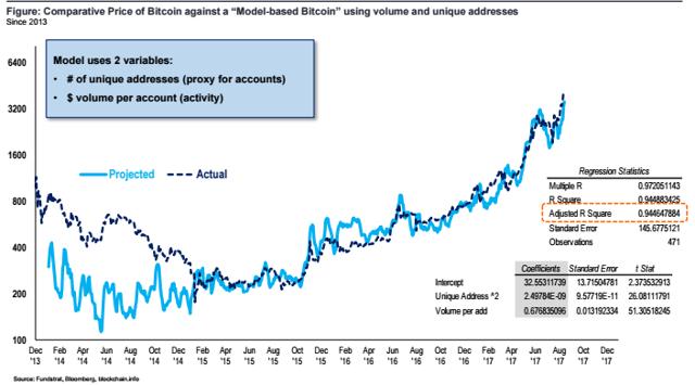 rata bitcoin august