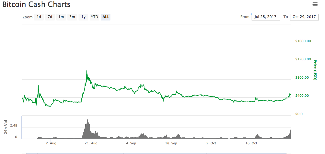 Bitcoin Cash Is Worth About 470 Right Now And Until The Fork It Didnt Even Exist In Other Words Since Lose Value Was