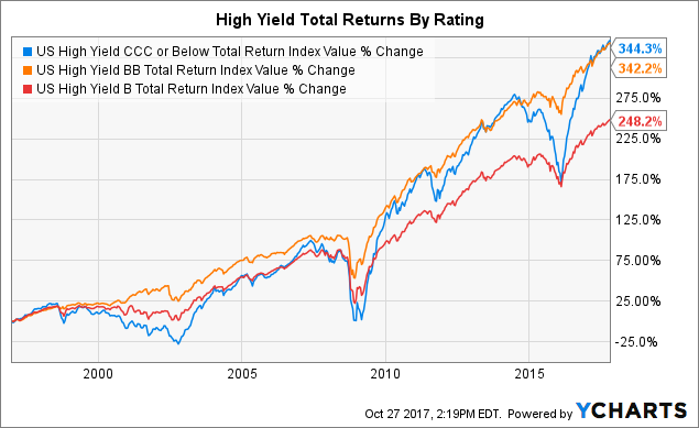 Why JNK Doesn't Make Sense And Why Crossover Bonds Are A ...