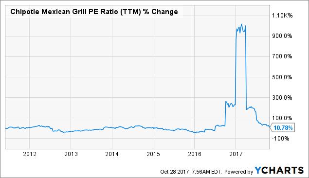 Chipotle stock quote new chipotle stock split will it - Chipotle mexican grill ticker symbol ...