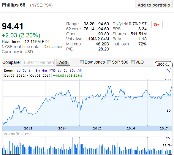 Phillips 66 Hits All Time High As Berkshire Buys Majority Stake In