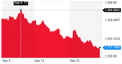 Gold Price Chart Source Yahoo Finance