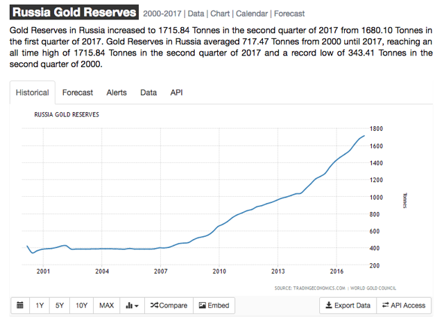 Russia Continues To Buy Gold Year Over Year, Soon To Be 5th