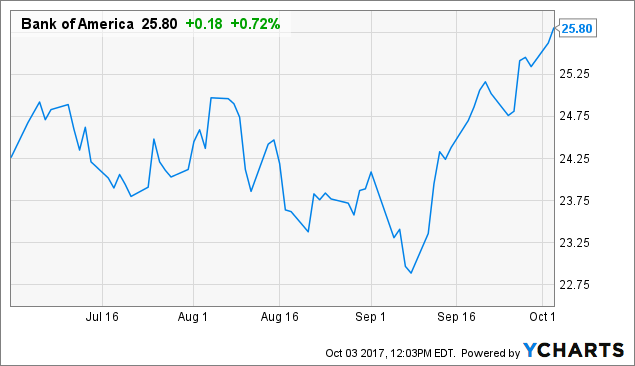 How Have Institutional Investors Been Trading Bank of America Corporation (BAC)?