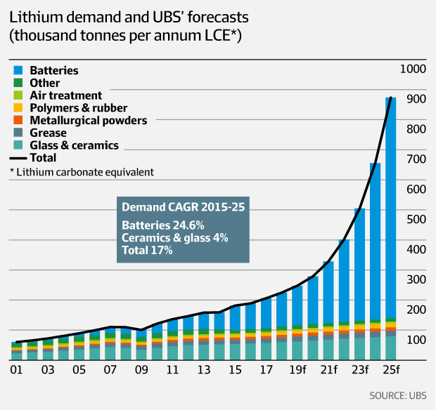 Lithium Miners News For The Month Of October 2017 Seeking Alpha
