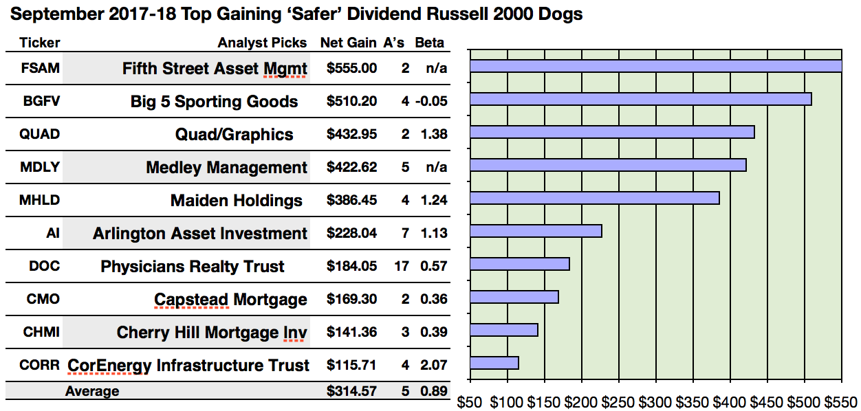 5 Lowest Priced Russell 2000 Safer Dividend Dogs Sport 34 More