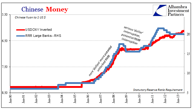 managing china's float China implements a managed-floating exchange rate regime, which is neither  free-floating nor fully controlled if we say a free-floating system.